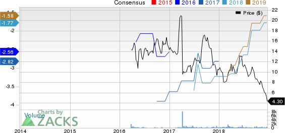 Corvus Pharmaceuticals, Inc. Price and Consensus