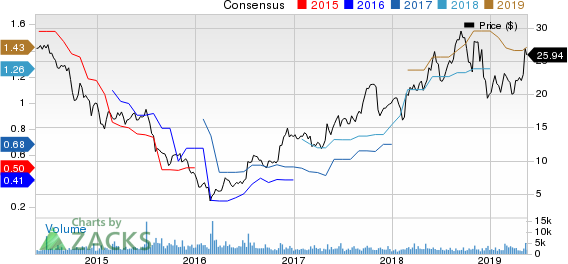 Harsco Corporation Price and Consensus