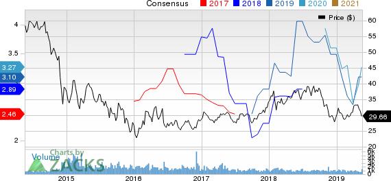 Sasol Ltd. Price and Consensus