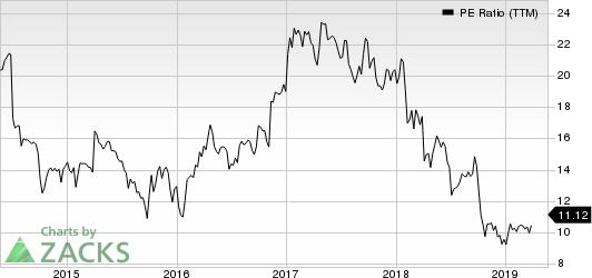Timken Company (The) PE Ratio (TTM)