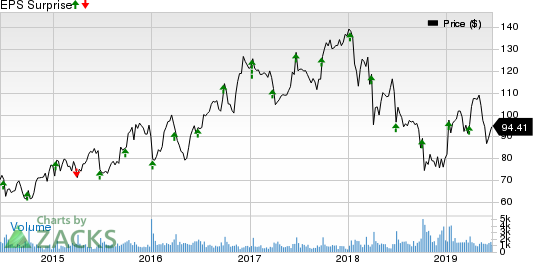 SYNNEX Corporation Price and EPS Surprise