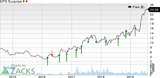 Kratos Defense & Security Solutions, Inc. Price and EPS Surprise