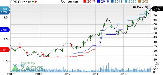 McGrath RentCorp Price, Consensus and EPS Surprise