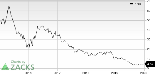 Range Resources Corporation Price