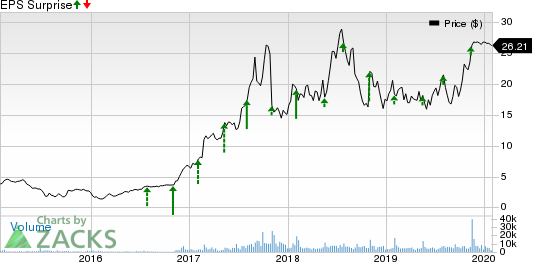 Kemet Corporation Price and EPS Surprise