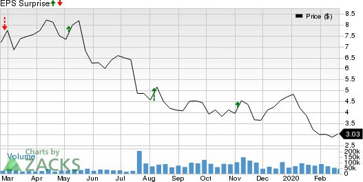 Callon Petroleum Company Price and EPS Surprise