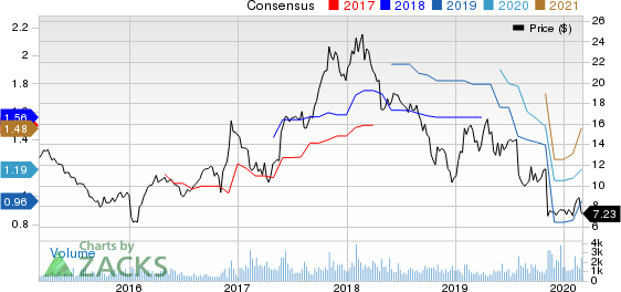 Modine Manufacturing Company Price and Consensus