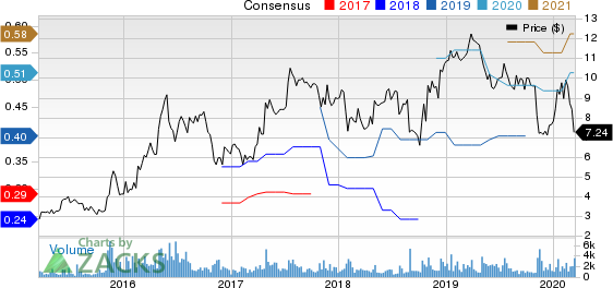 Mitek Systems, Inc. Price and Consensus