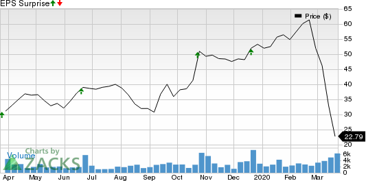 Winnebago Industries, Inc. Price and EPS Surprise