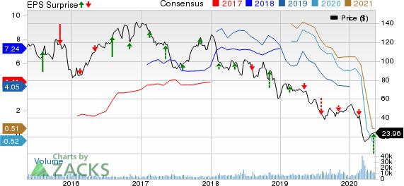 Cimarex Energy Co Price, Consensus and EPS Surprise