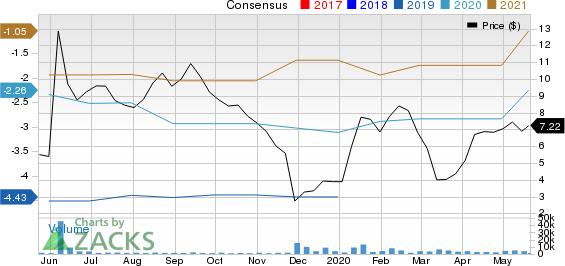 La Jolla Pharmaceutical Company Price and Consensus