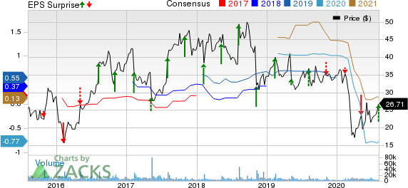 Yelp Inc. Price, Consensus and EPS Surprise