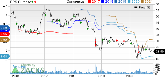 Bank OZK Price, Consensus and EPS Surprise