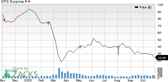 Diamondback Energy, Inc. Price and EPS Surprise