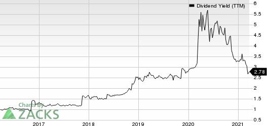 Shore Bancshares Inc Dividend Yield (TTM)
