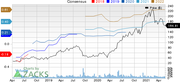 Zscaler, Inc. Price and Consensus