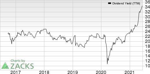 Valvoline Inc. Dividend Yield (TTM)