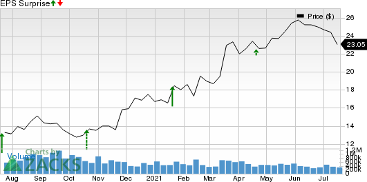 Orrstown Financial Services Inc Price and EPS Surprise