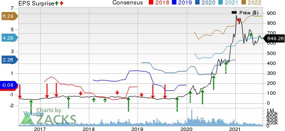 Tesla, Inc. Price, Consensus and EPS Surprise
