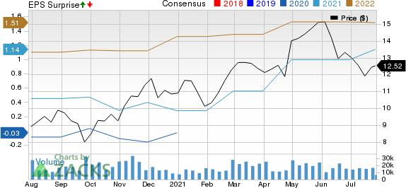Deutsche Bank Aktiengesellschaft Price, Consensus and EPS Surprise