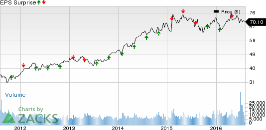 Ball Corporation (BLL) Surpasses Q2 Earnings, Revenues Lag