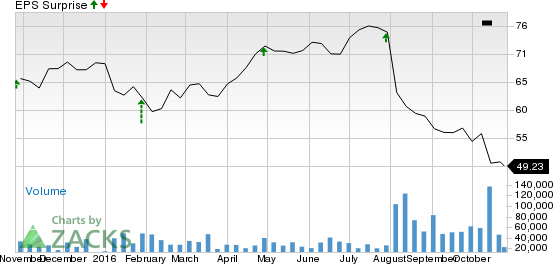 Why Earnings Season Could Be Great for Bristol-Myers (BMY)