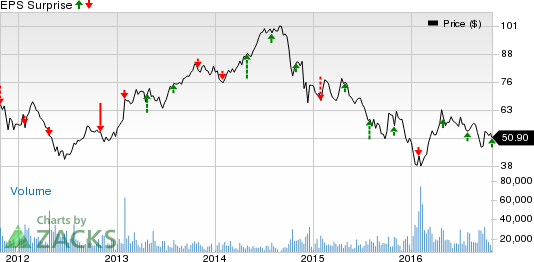 Hess Corp (HES) Posts Narrower-than-Expected Q3 Loss