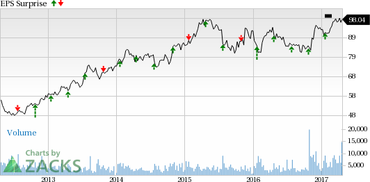 Rockwell Collins (COL) Tops Q2 Earnings & Revenue Estimates