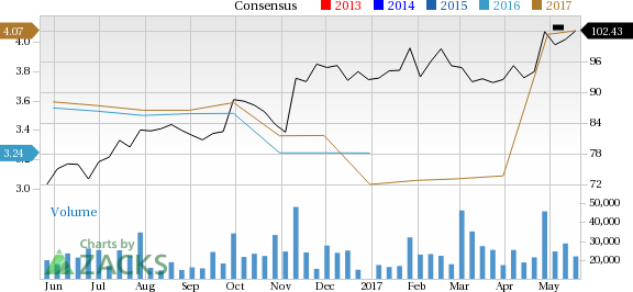 Earnings Estimates Moving Higher for Caterpillar (CAT): Time to Buy?