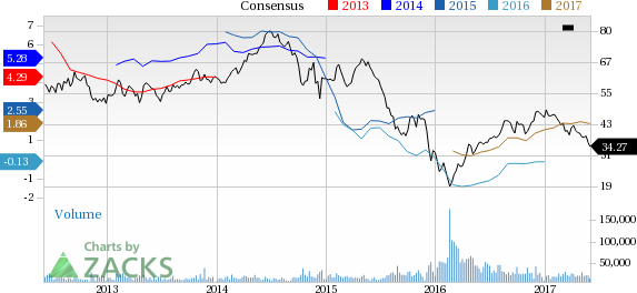 Devon Energy (DVN) Down 11% Since Earnings Report: Can It Rebound?