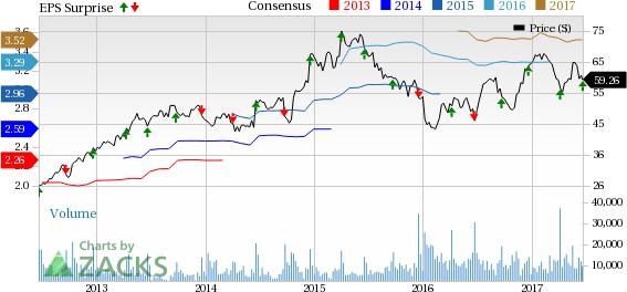 CarMax (KMX) Q1 Earnings Increase 25.6% Y/Y, Top Estimates