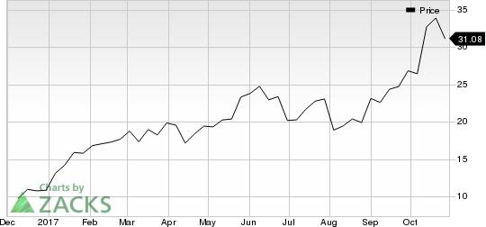 Ichor Holdings, Ltd. Price