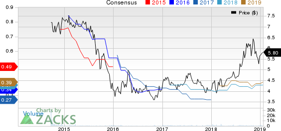 Israel Chemicals Shs Price and Consensus