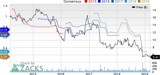 Chico's FAS, Inc. Price and Consensus