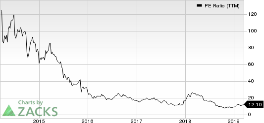 Vipshop Holdings Limited PE Ratio (TTM)