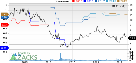 Royal Bank Scotland PLC (The) Price and Consensus