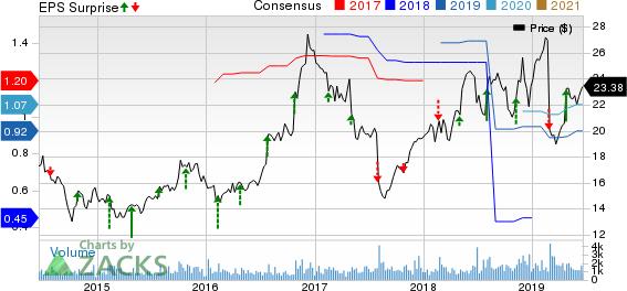 Navigant Consulting, Inc. Price, Consensus and EPS Surprise