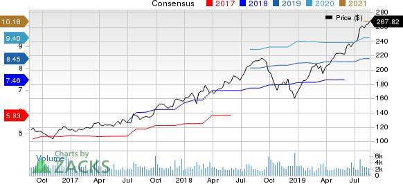 Cintas Corporation Price and Consensus