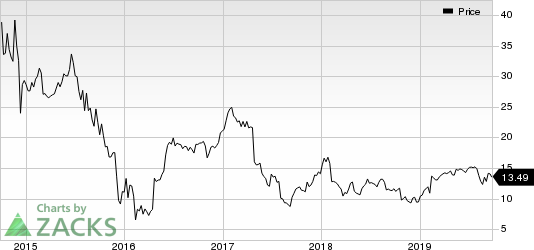 NGL Energy Partners LP Price