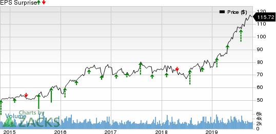 Cincinnati Financial Corporation Price and EPS Surprise