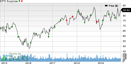 Eaton Corporation, PLC Price and EPS Surprise