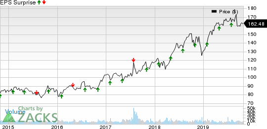 Automatic Data Processing, Inc. Price and EPS Surprise