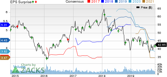 International Paper Company Price, Consensus and EPS Surprise