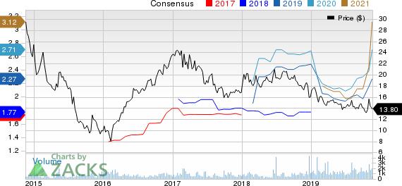 CNX Midstream Partners LP Price and Consensus