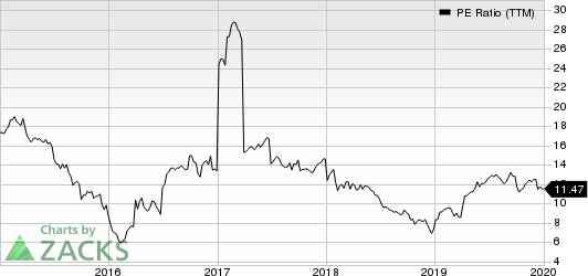 Legg Mason, Inc. PE Ratio (TTM)