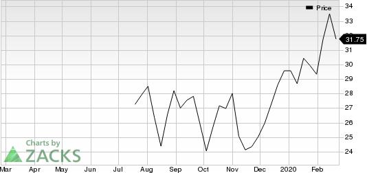 AssetMark Financial Holdings, Inc. Price