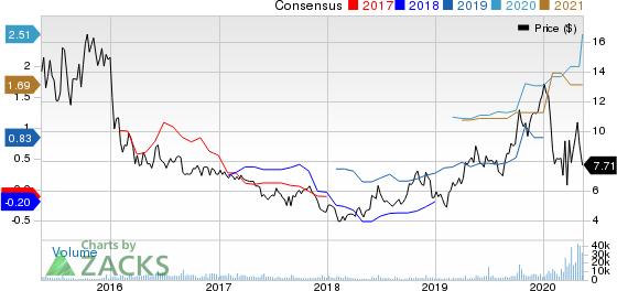 Frontline Ltd Price and Consensus