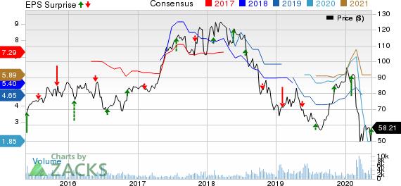 Ryanair Holdings PLC Price, Consensus and EPS Surprise