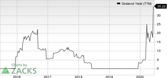 Frontline Ltd. Dividend Yield (TTM)