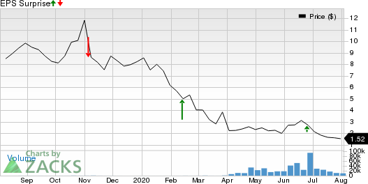 Seanergy Maritime Holdings Corp Price and EPS Surprise